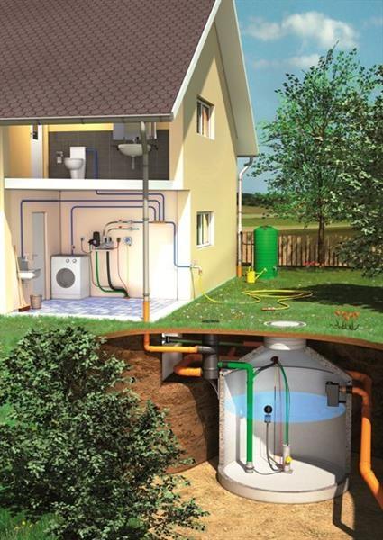 Regenwassernutzung | Systeme und Komponenten